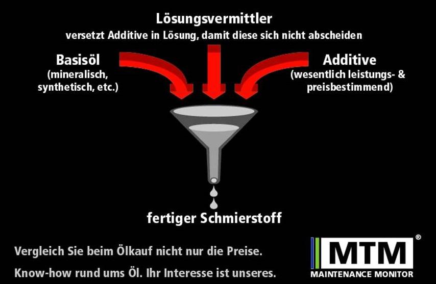 Woraus Motoröl besteht
